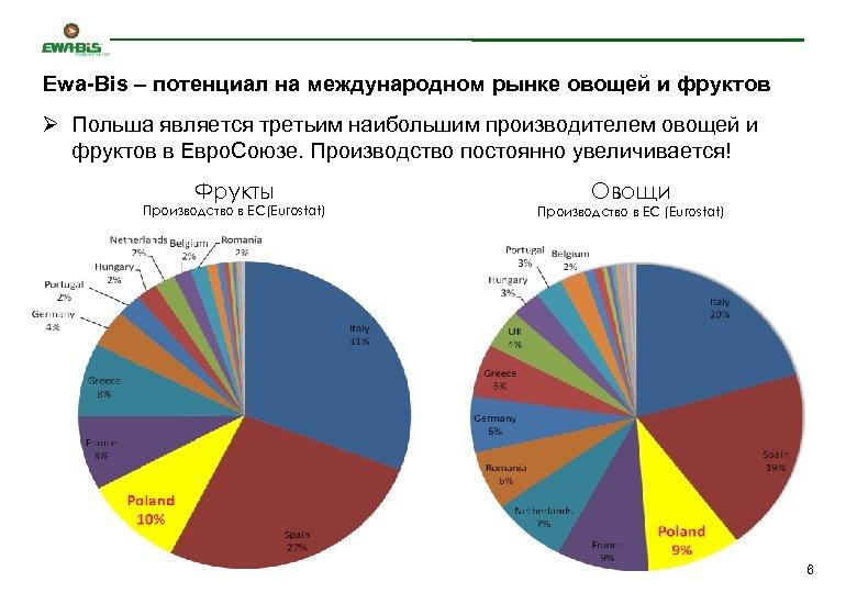 Ewa-Bis – потенциал на международном рынке овощей и фруктов Ø Польша является третьим наибольшим