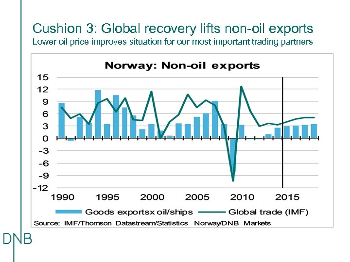 Cushion 3: Global recovery lifts non-oil exports Lower oil price improves situation for our