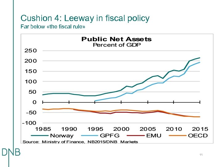 Cushion 4: Leeway in fiscal policy Far below «the fiscal rule» 11