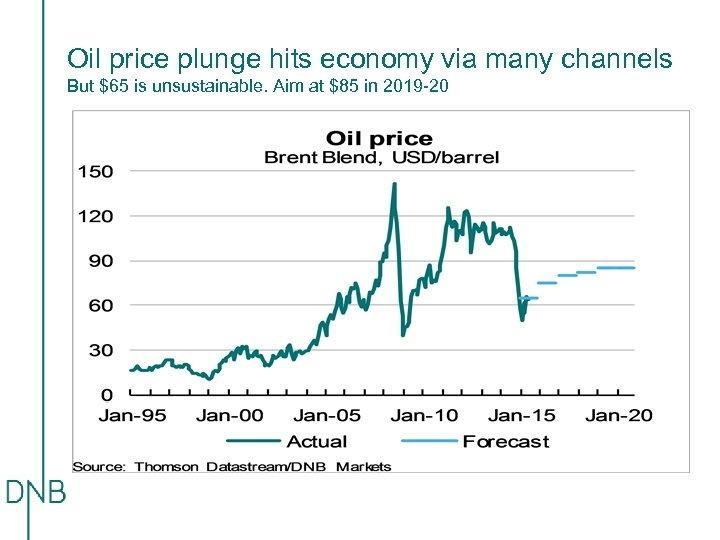 Oil price plunge hits economy via many channels But $65 is unsustainable. Aim at