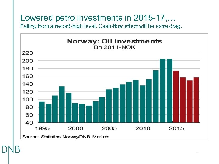 Lowered petro investments in 2015 -17, … Falling from a record-high level. Cash-flow effect