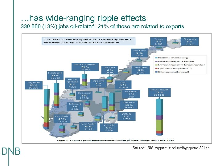 …has wide-ranging ripple effects 330 000 (13%) jobs oil-related. 21% of these are related