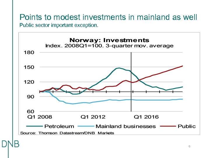 Points to modest investments in mainland as well Public sector important exception. 5