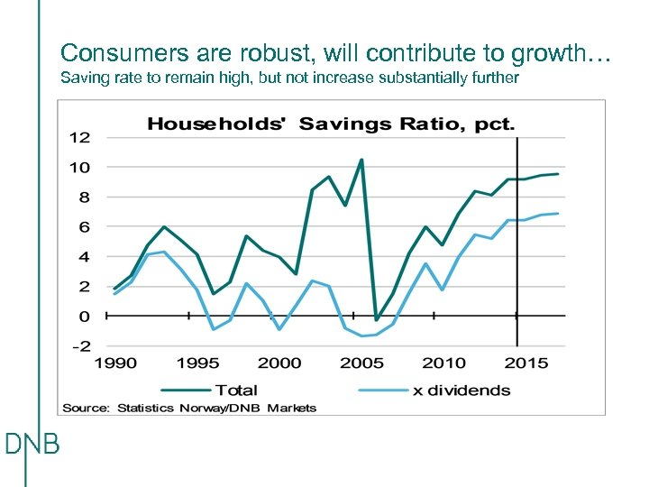 Consumers are robust, will contribute to growth… Saving rate to remain high, but not
