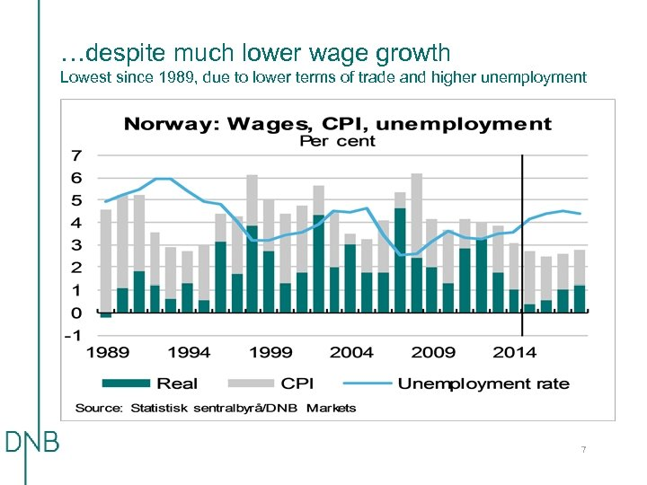 …despite much lower wage growth Lowest since 1989, due to lower terms of trade