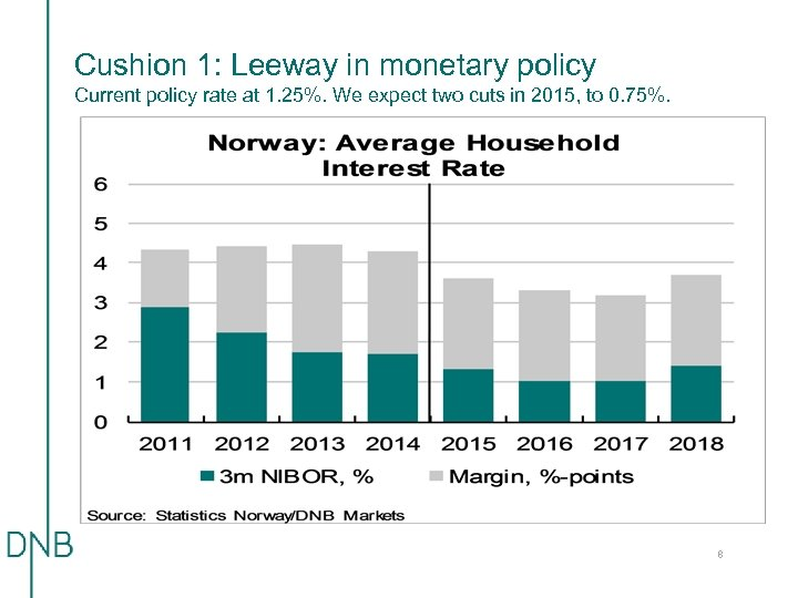 Cushion 1: Leeway in monetary policy Current policy rate at 1. 25%. We expect