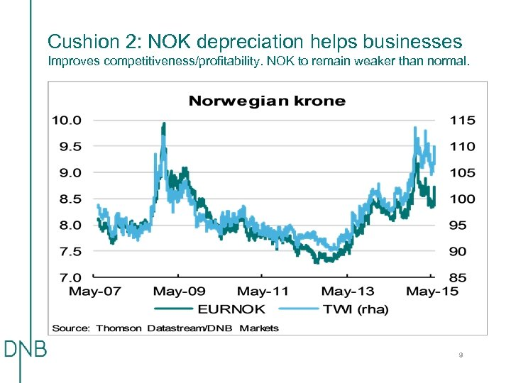Cushion 2: NOK depreciation helps businesses Improves competitiveness/profitability. NOK to remain weaker than normal.