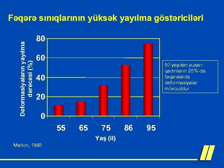 Deformasiyaların yayılma dərəcəsi (%) Fəqərə sınıqlarının yüksək yayılma göstəriciləri 80 60 50 yaşdan yuxarı