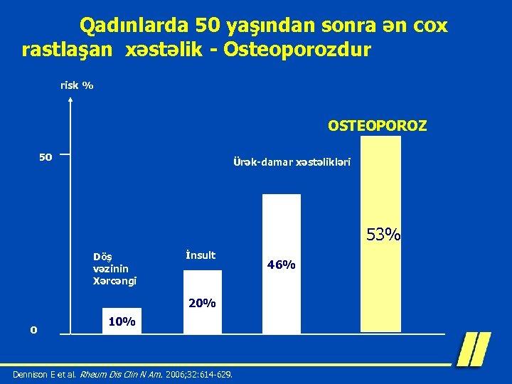 Qadınlarda 50 yaşından sonra ən cox rastlaşan xəstəlik - Osteoporozdur risk % OSTEOPOROZ 50