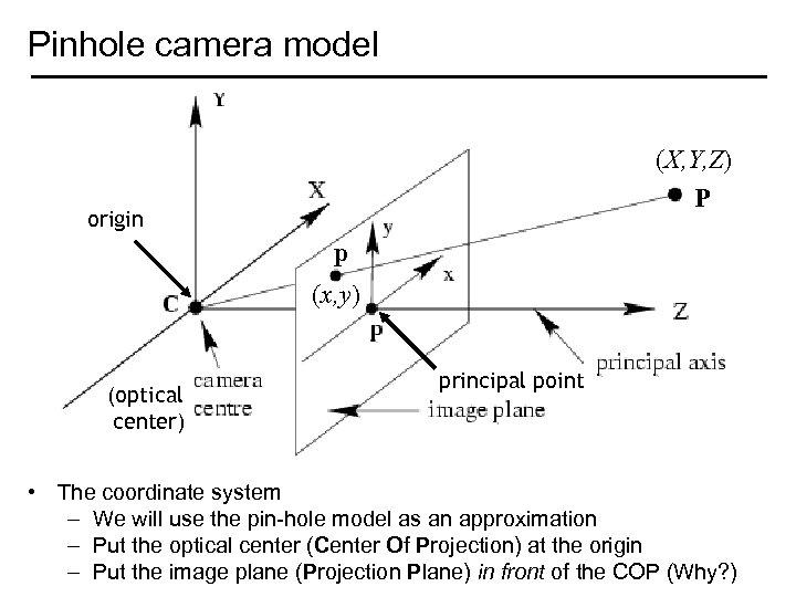 Pinhole camera model (X, Y, Z) P origin p (x, y) (optical center) principal