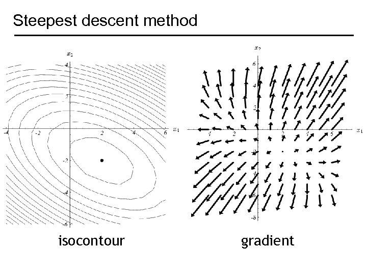 Steepest descent method isocontour gradient