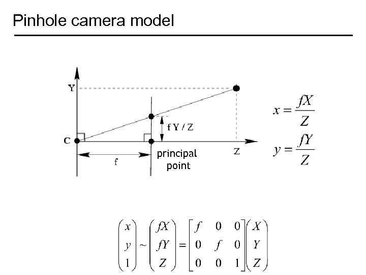 Pinhole camera model principal point
