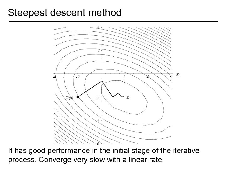 Steepest descent method It has good performance in the initial stage of the iterative