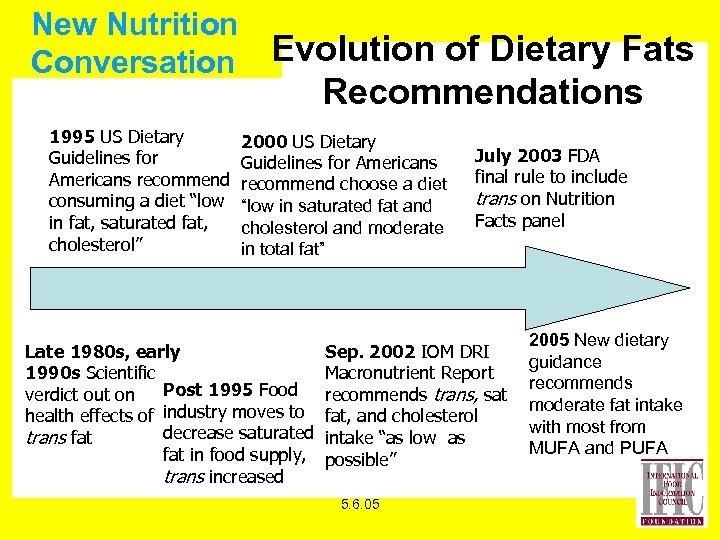 New Nutrition Conversation Evolution of Dietary Fats Recommendations 1995 US Dietary Guidelines for Americans