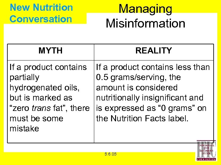 New Nutrition Conversation Managing Misinformation MYTH REALITY If a product contains partially hydrogenated oils,