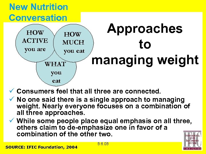 New Nutrition Conversation HOW ACTIVE you are HOW MUCH you eat WHAT you eat