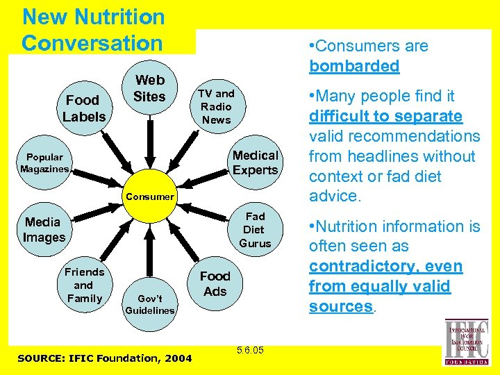 New Nutrition Conversation Food Labels Web Sites • Consumers are bombarded TV and Radio