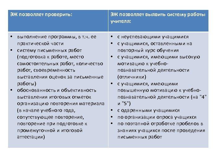 ЭЖ позволяет проверить: ЭЖ позволяет выявить систему работы учителя: • выполнение программы, в т.