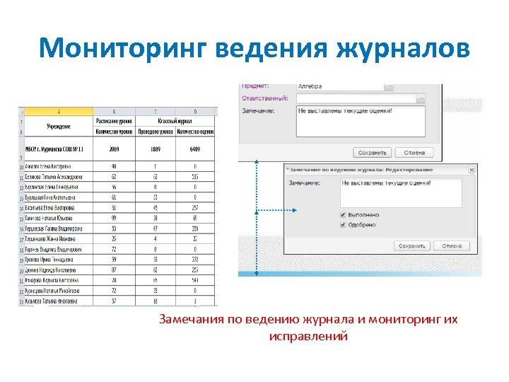 Мониторинг ведения журналов Замечания по ведению журнала и мониторинг их исправлений