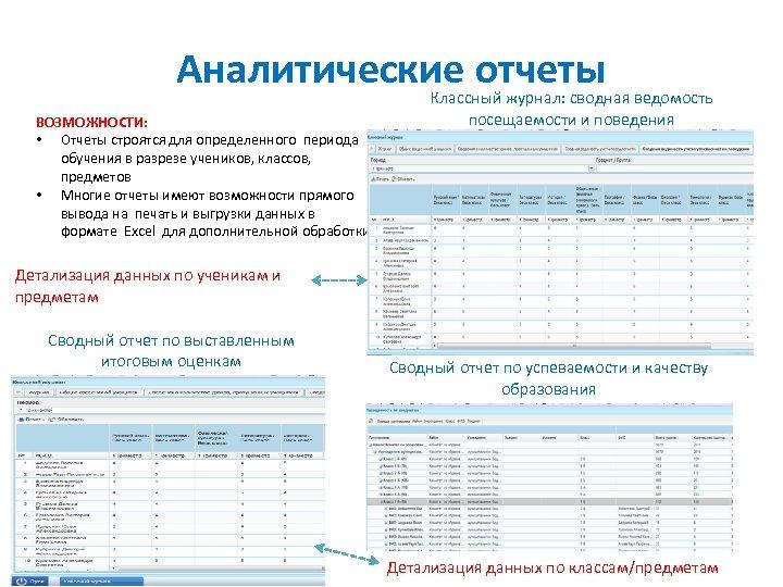 Аналитические отчеты ВОЗМОЖНОСТИ: • Отчеты строятся для определенного периода обучения в разрезе учеников, классов,