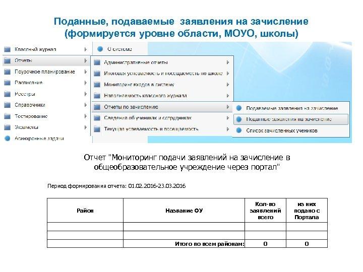 Поданные, подаваемые заявления на зачисление (формируется уровне области, МОУО, школы) Отчет