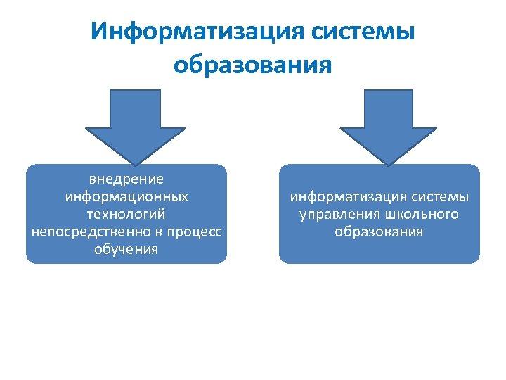 Информатизация системы образования внедрение информационных технологий непосредственно в процесс обучения информатизация системы управления школьного
