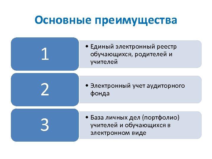 Основные преимущества 1 • Единый электронный реестр обучающихся, родителей и учителей 2 • Электронный
