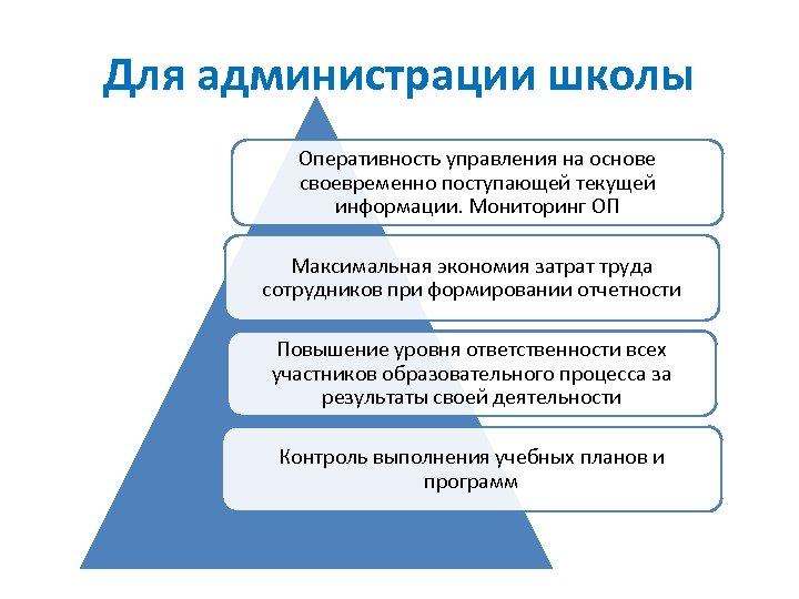 Для администрации школы Оперативность управления на основе своевременно поступающей текущей информации. Мониторинг ОП Максимальная