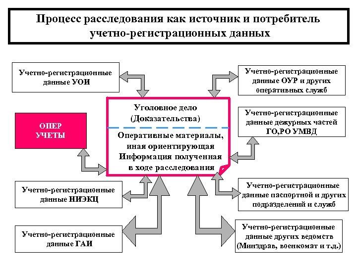 Процесс расследования как источник и потребитель учетно-регистрационных данных Учетно-регистрационные данные ОУР и других оперативных