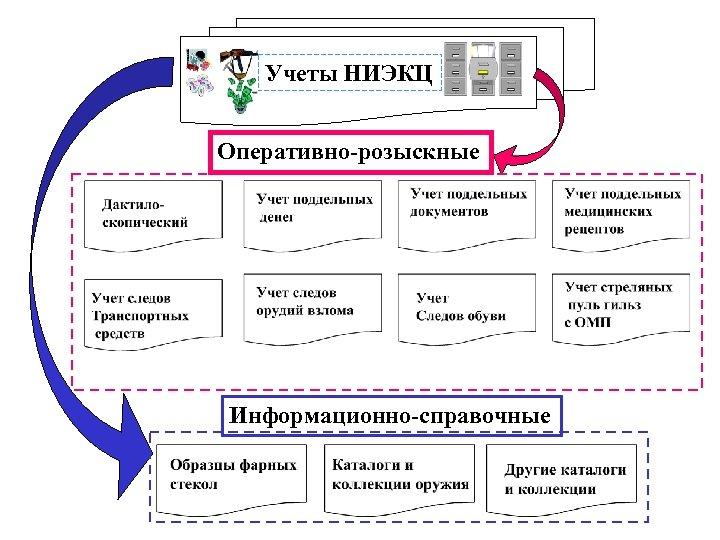 Учеты НИЭКЦ Оперативно-розыскные Информационно-справочные