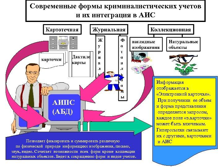 Современные формы криминалистических учетов и их интеграция в АИС АИПС (АБД) Позволяет фиксировать и