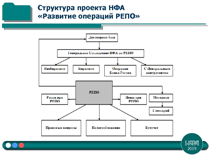 Структура проекта НФА «Развитие операций РЕПО» 2009
