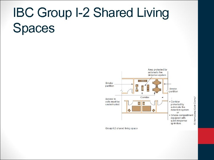 IBC Group I-2 Shared Living Spaces
