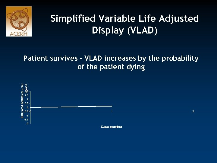 Simplified Variable Life Adjusted Display (VLAD) Patient survives - VLAD increases by the probability