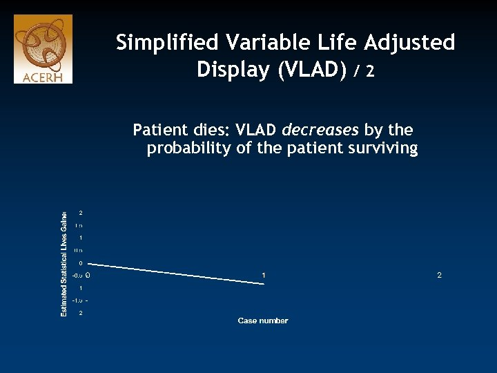 Simplified Variable Life Adjusted Display (VLAD) / 2 Patient dies: VLAD decreases by the