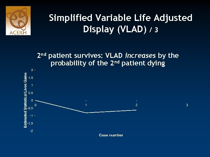 Simplified Variable Life Adjusted Display (VLAD) / 3 2 nd patient survives: VLAD increases
