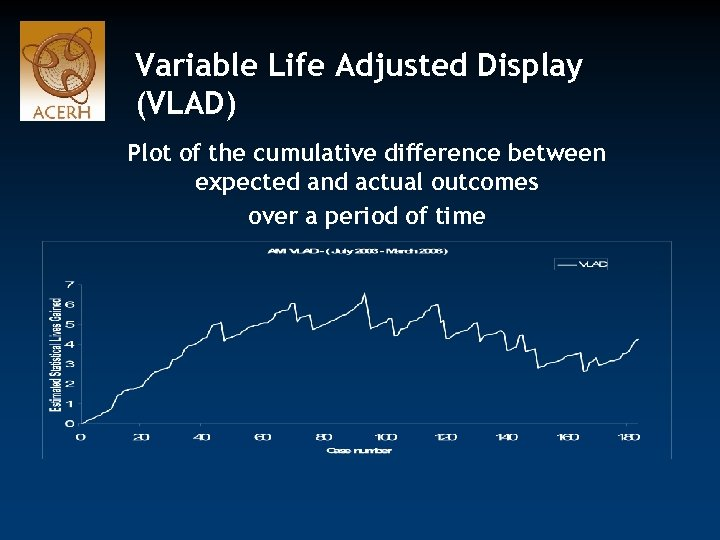 Variable Life Adjusted Display (VLAD) Plot of the cumulative difference between expected and actual