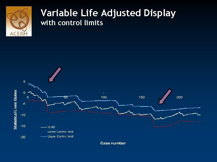 Variable Life Adjusted Display with control limits