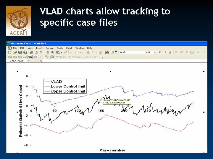 VLAD charts allow tracking to specific case files