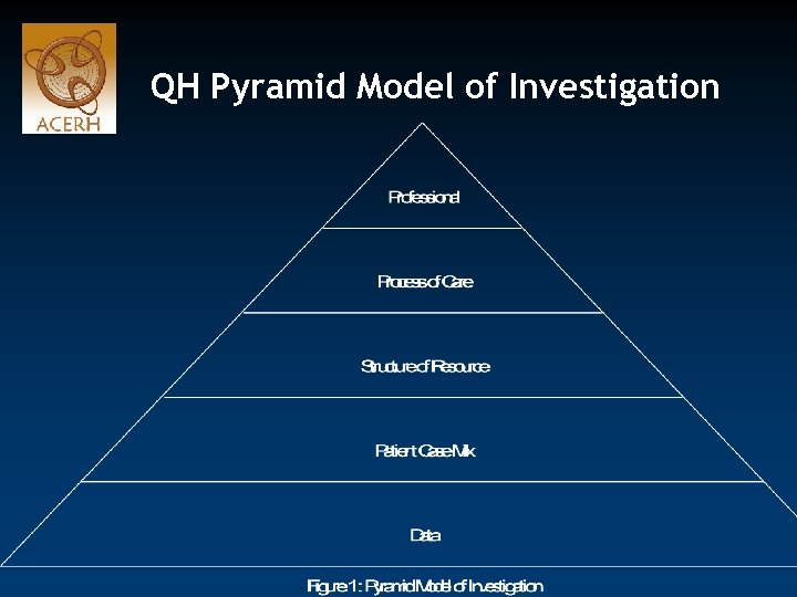 QH Pyramid Model of Investigation