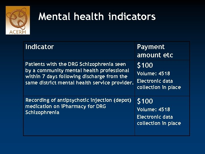 Mental health indicators Indicator Payment amount etc Patients with the DRG Schizophrenia seen $100