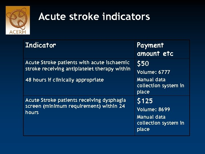 Acute stroke indicators Indicator Payment amount etc Acute Stroke patients with acute ischaemic stroke