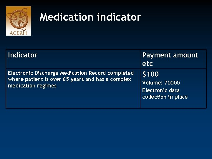 Medication indicator Indicator Payment amount etc Electronic Discharge Medication Record completed where patient is