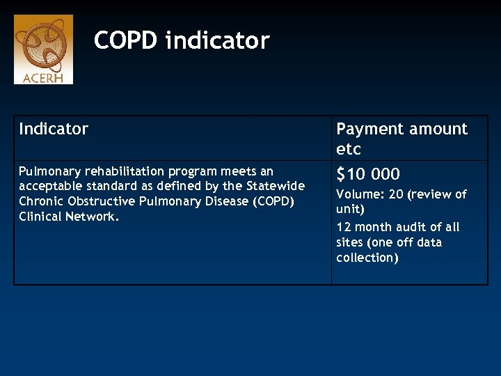COPD indicator Indicator Payment amount etc Pulmonary rehabilitation program meets an acceptable standard as