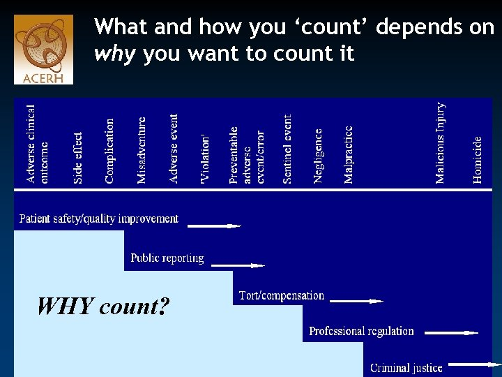 What and how you 'count' depends on why you want to count it WHY