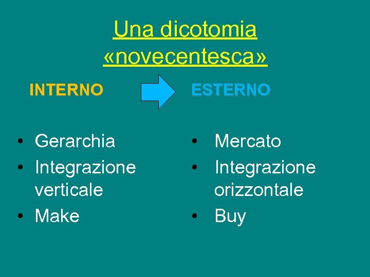 Una dicotomia «novecentesca» INTERNO • Gerarchia • Integrazione verticale • Make ESTERNO • Mercato