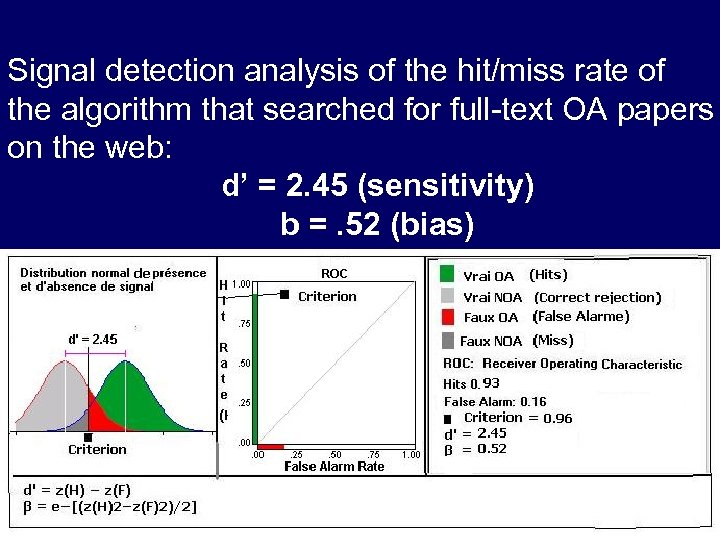 Signal detection analysis of the hit/miss rate of the algorithm that searched for full-text