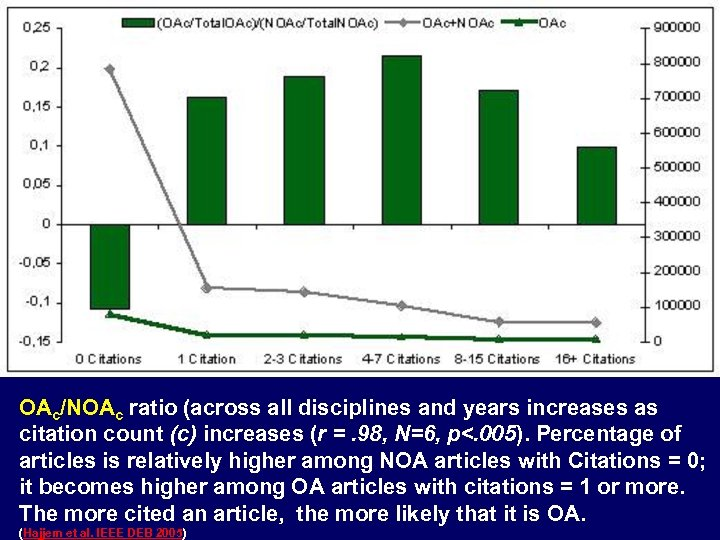 OAc/NOAc ratio (across all disciplines and years increases as citation count (c) increases (r