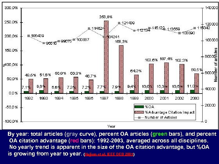 By year: total articles (gray curve), percent OA articles (green bars), and percent OA