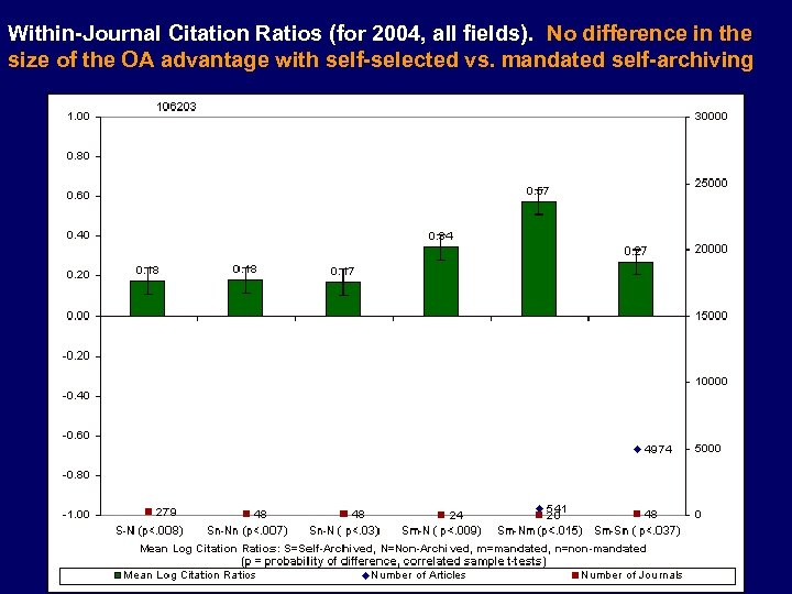 Within-Journal Citation Ratios (for 2004, all fields). No difference in the size of the
